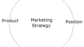 Marketing Strategy as developed by Craig Griffiths